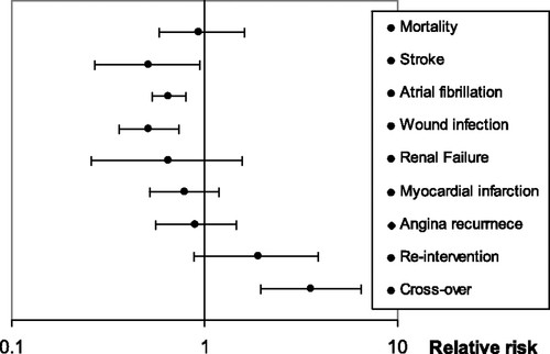 Off-Pump Surgery Is Associated With Reduced Occurrence of