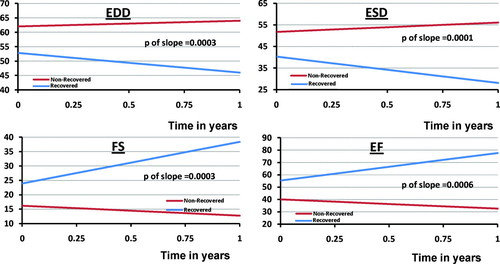 Reversal of Severe Heart Failure With a Continuous-Flow Left