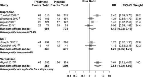 Efficacy and Safety of Smoking Cessation Interventions in