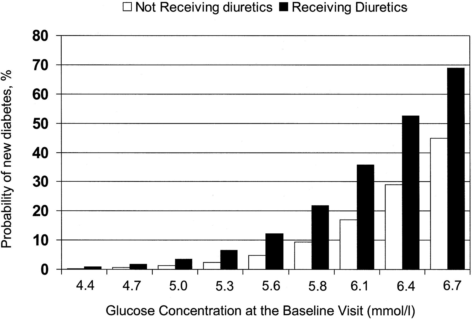 Adverse Prognostic Significance of New Diabetes in Treated