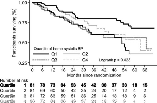 Blood Pressure and Mortality Among Hemodialysis Patients