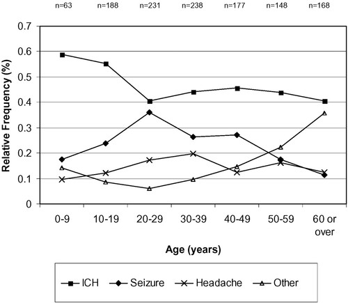 Long-Term Hemorrhage Risk in Children Versus Adults With Brain