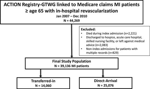 Care Transitions After Acute Myocardial Infarction for Transferred