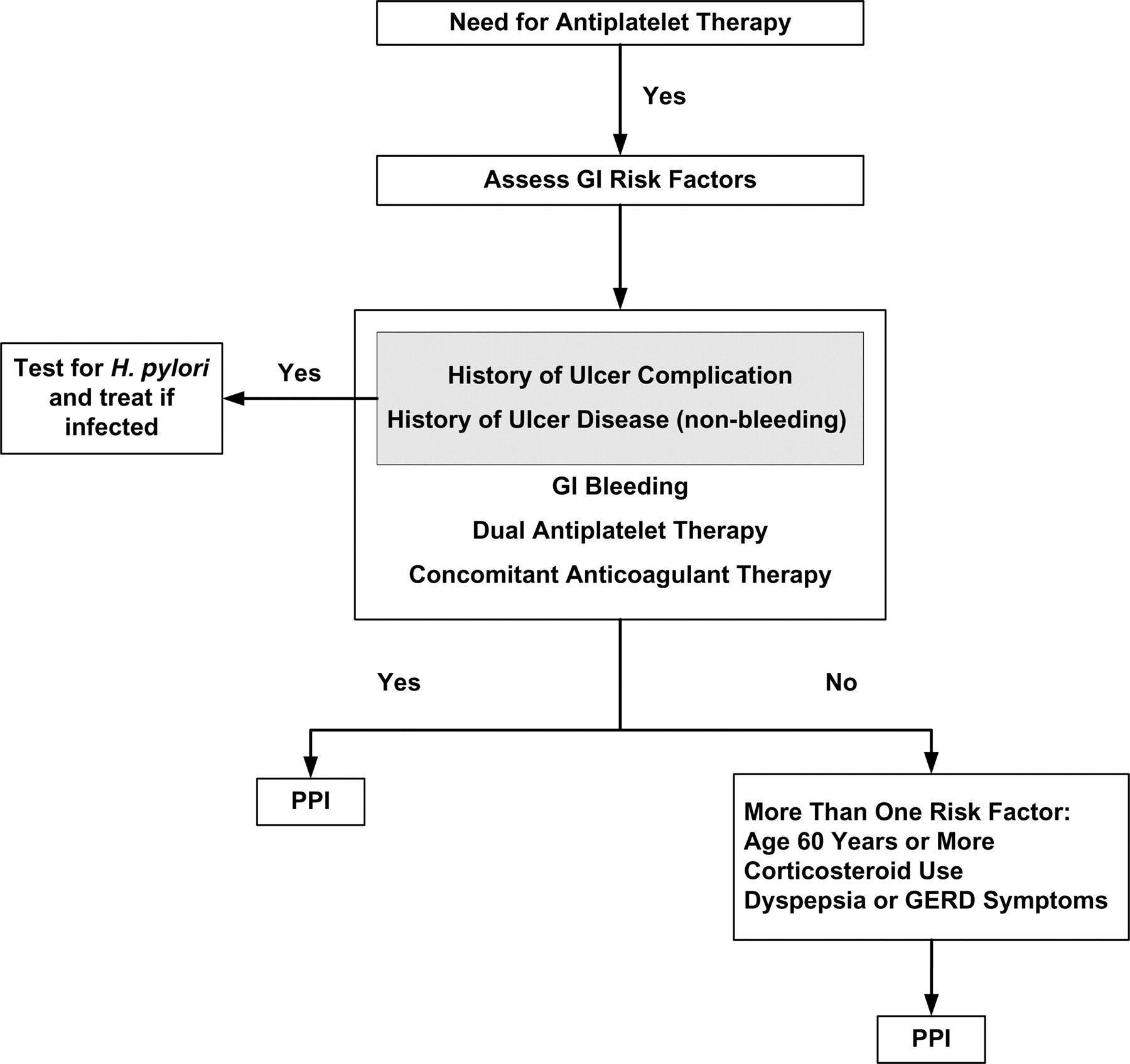 ACCF/ACG/AHA 2008 Expert Consensus Document on Reducing the