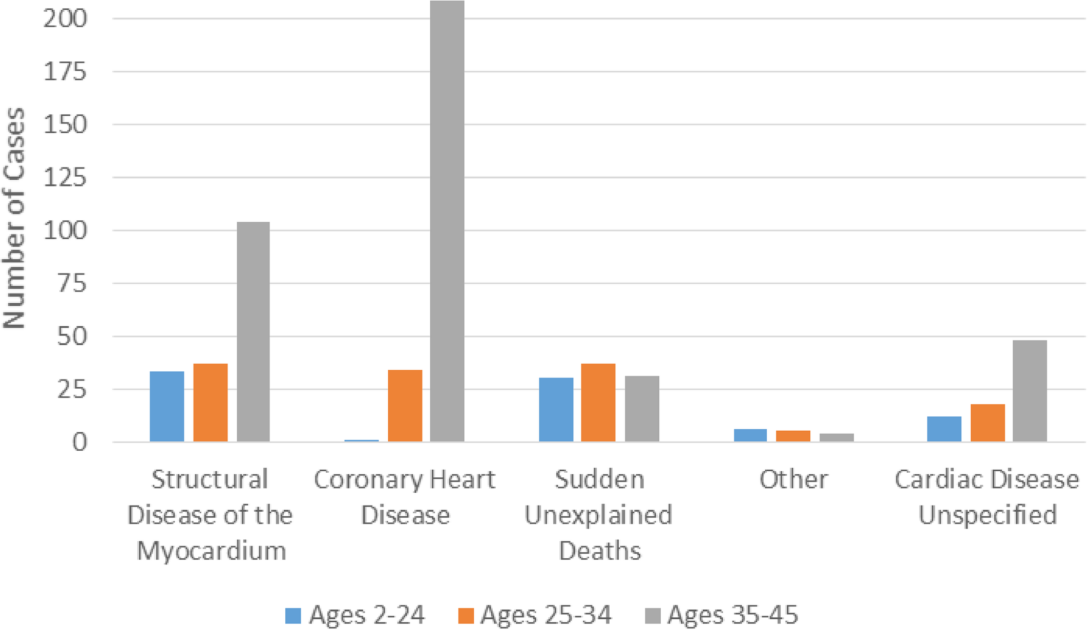 Unexpected High Prevalence of Cardiovascular Disease Risk Factors