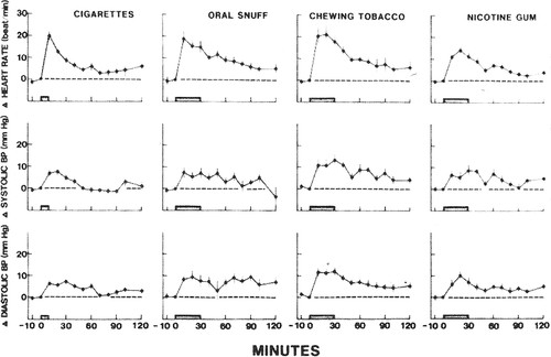 Impact of Smokeless Tobacco Products on Cardiovascular