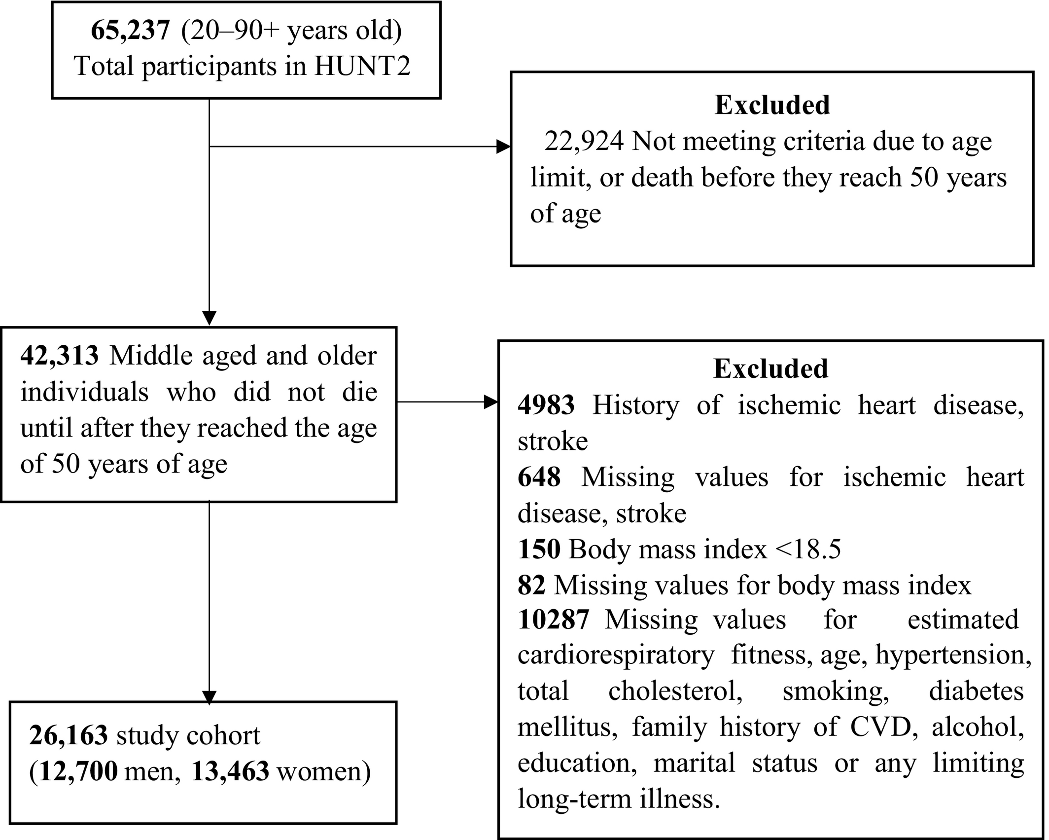 Cardiorespiratory Fitness and the Risk of First Acute