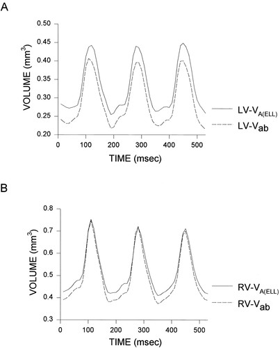 In Vivo Assessment of Embryonic Cardiovascular Dimensions