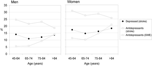 Self-Reported Depression and Use of Antidepressants After Stroke: A