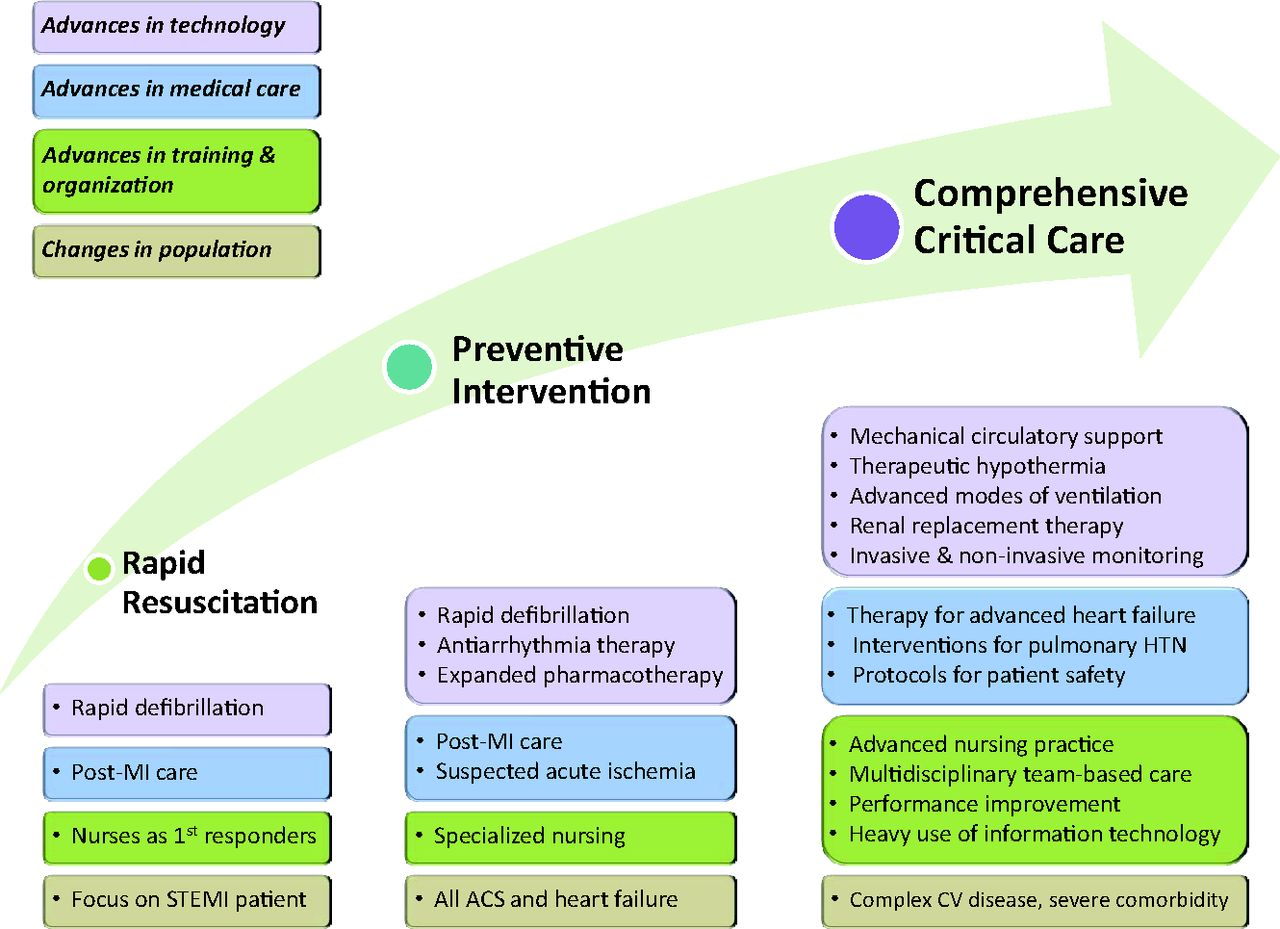 Evolution of Critical Care Cardiology: Transformation of the