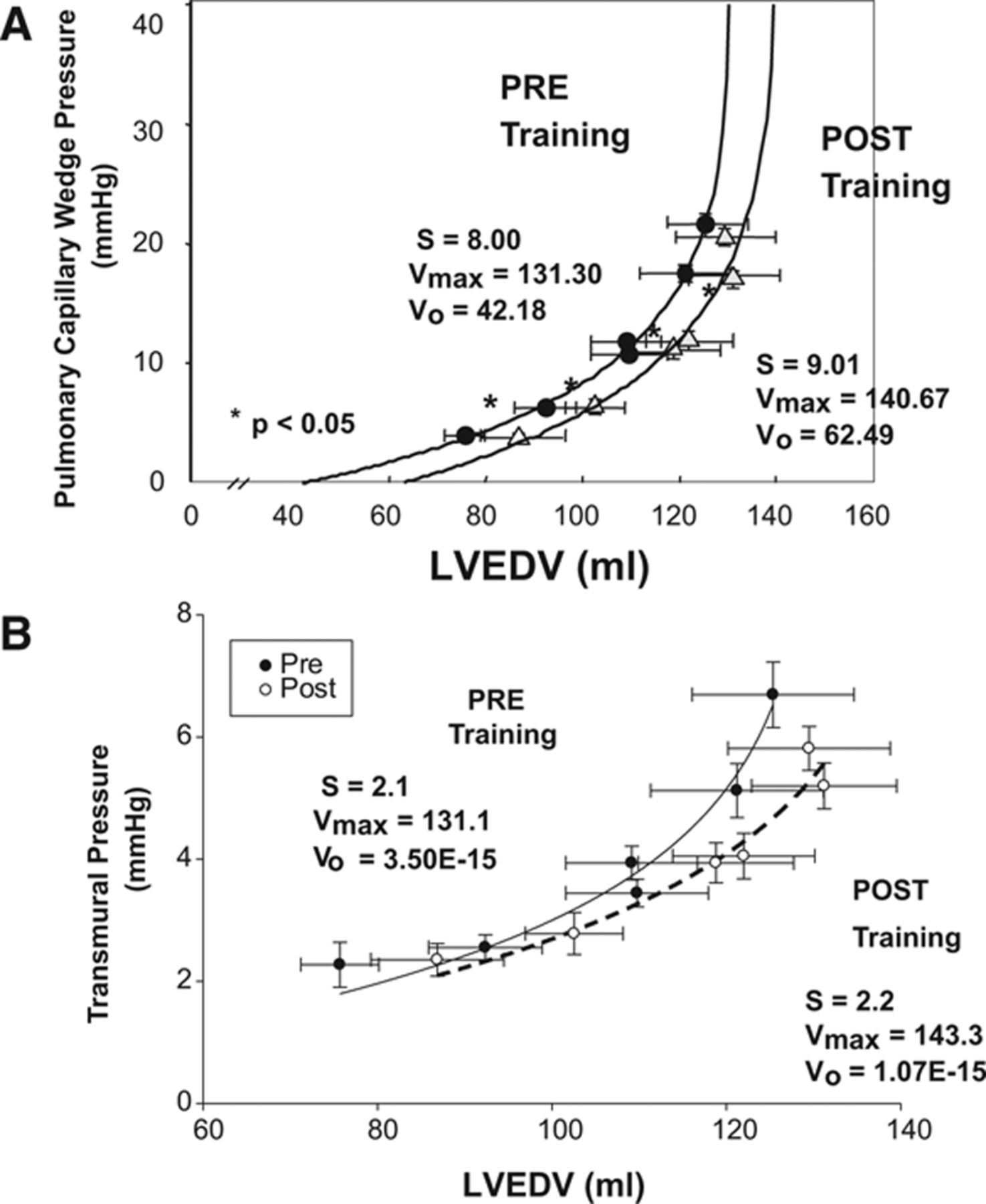 Cardiac Remodeling in Response to 1 Year of Intensive Endurance