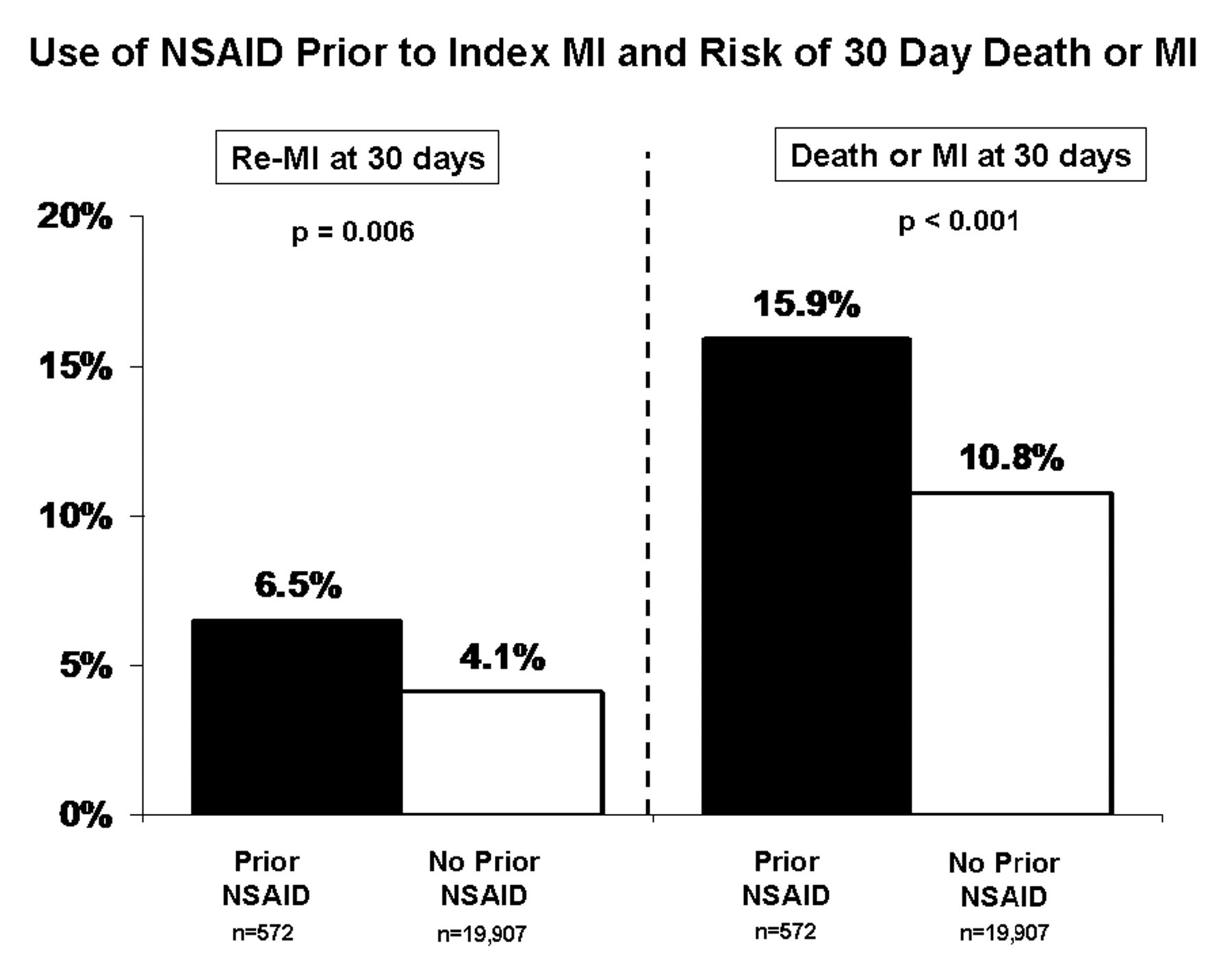 nephrotoxicity / fluid electrolyte imbalances / hypertension associated  with nsaid use, although these data are hypothesis generating and  exploratory