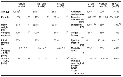 Abstract P190: Aetiology of Cardiac Arrest Predicts Outcome in