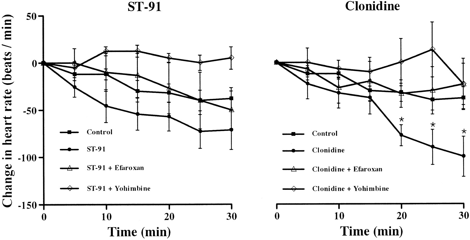 Clonidine and ST-91 May Activate Imidazoline Binding Sites