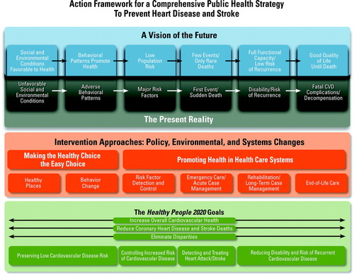 Value of Primordial and Primary Prevention for Cardiovascular