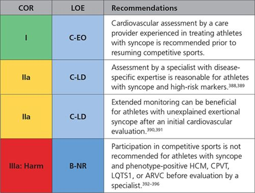 2017 ACC/AHA/HRS Guideline for the Evaluation and Management of