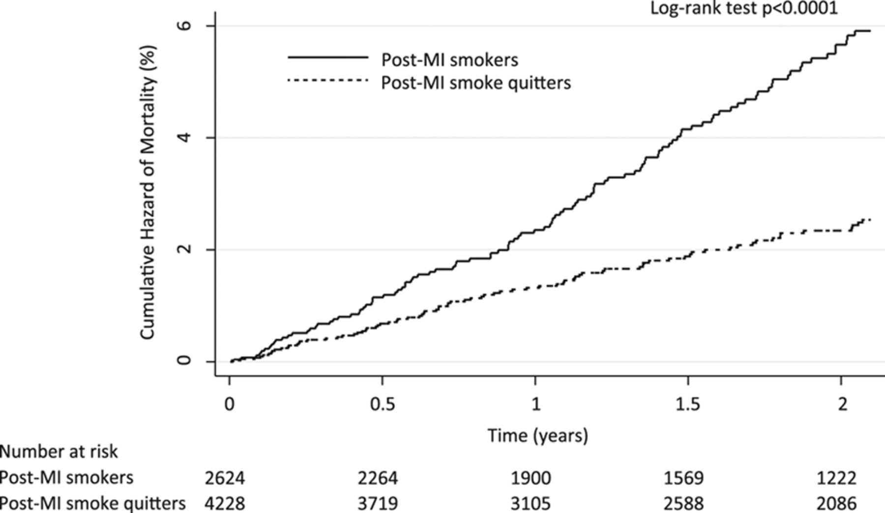 Discontinuation of Smokeless Tobacco and Mortality Risk
