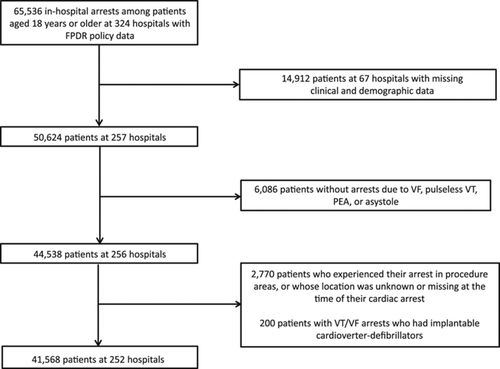 Policies Allowing Family Presence During Resuscitation and