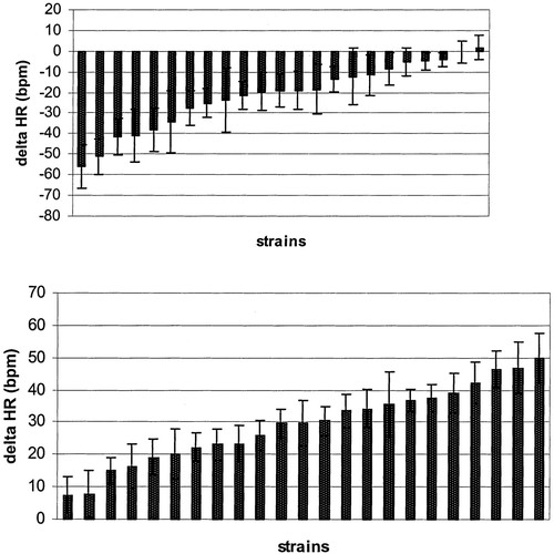 Heart Rate and Blood Pressure Quantitative Trait Loci for the