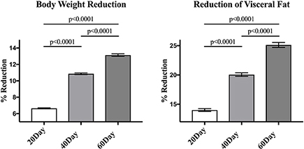 Abstract 16911 Significant Reduction Of Visceral Fat With Doctor