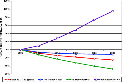 Shortage of Cardiothoracic Surgeons Is Likely by 2020 | Circulation