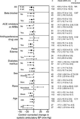 Dry-Weight Reduction in Hypertensive Hemodialysis Patients (DRIP
