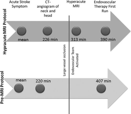 Addition of Hyperacute MRI Aids in Patient Selection