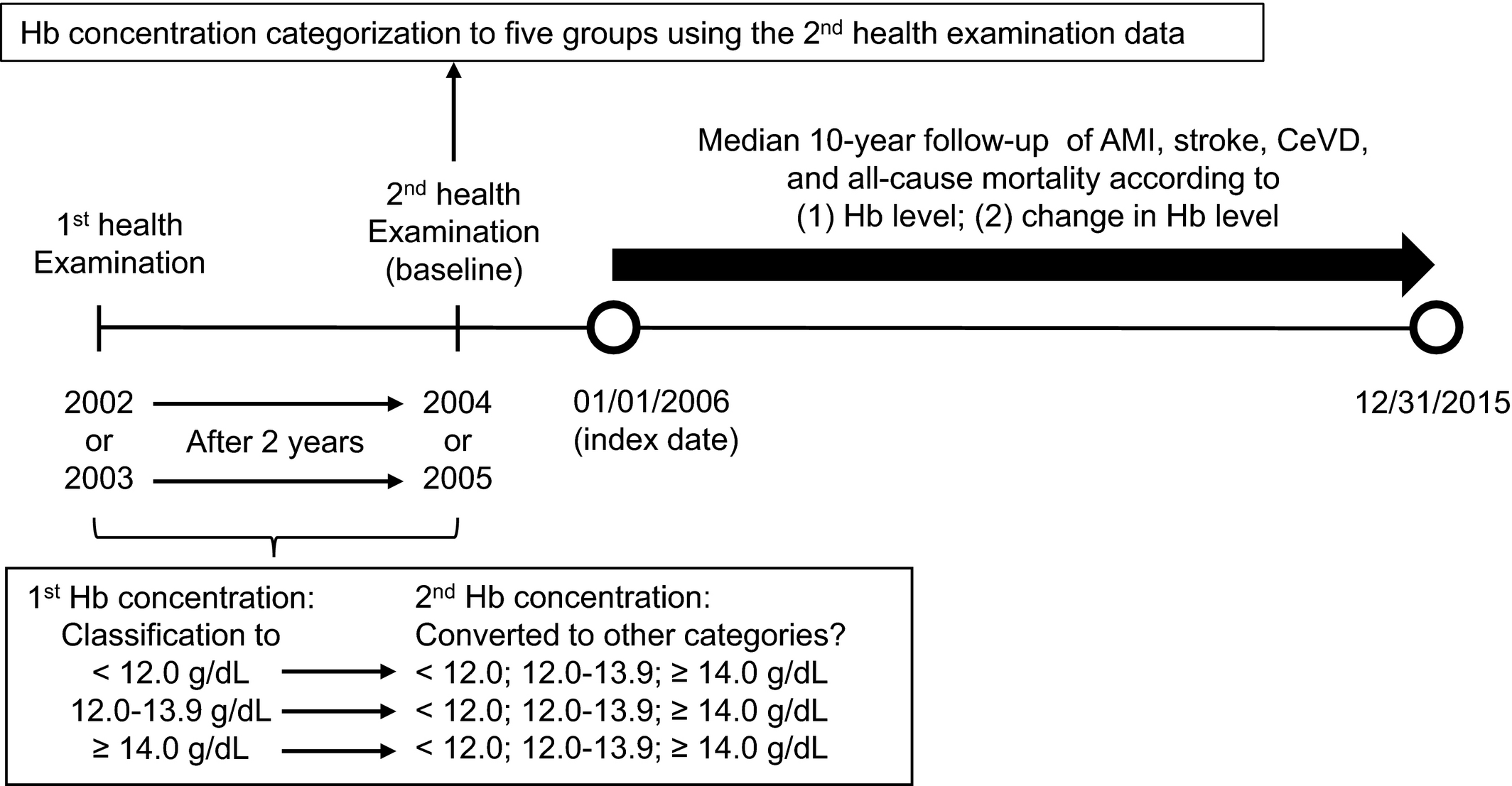 Association Between Changes in Hemoglobin Concentration and