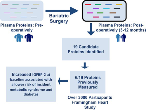 Proteins Altered by Surgical Weight Loss Highlight