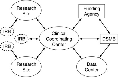 Use of Recruitment Networks in Randomized Trials | Stroke