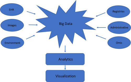 Role of Big Data in Cardiovascular Research | Journal of the