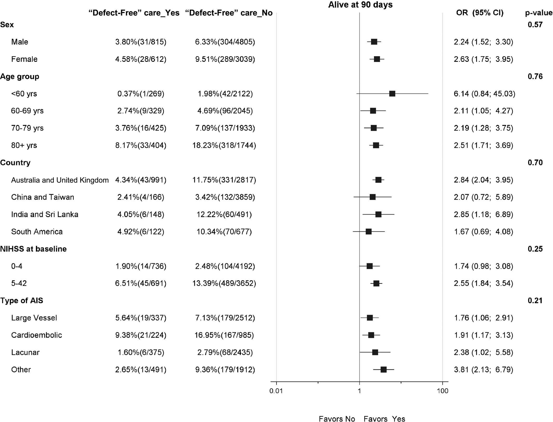 Impact of Evidence‐Based Stroke Care on Patient Outcomes: A