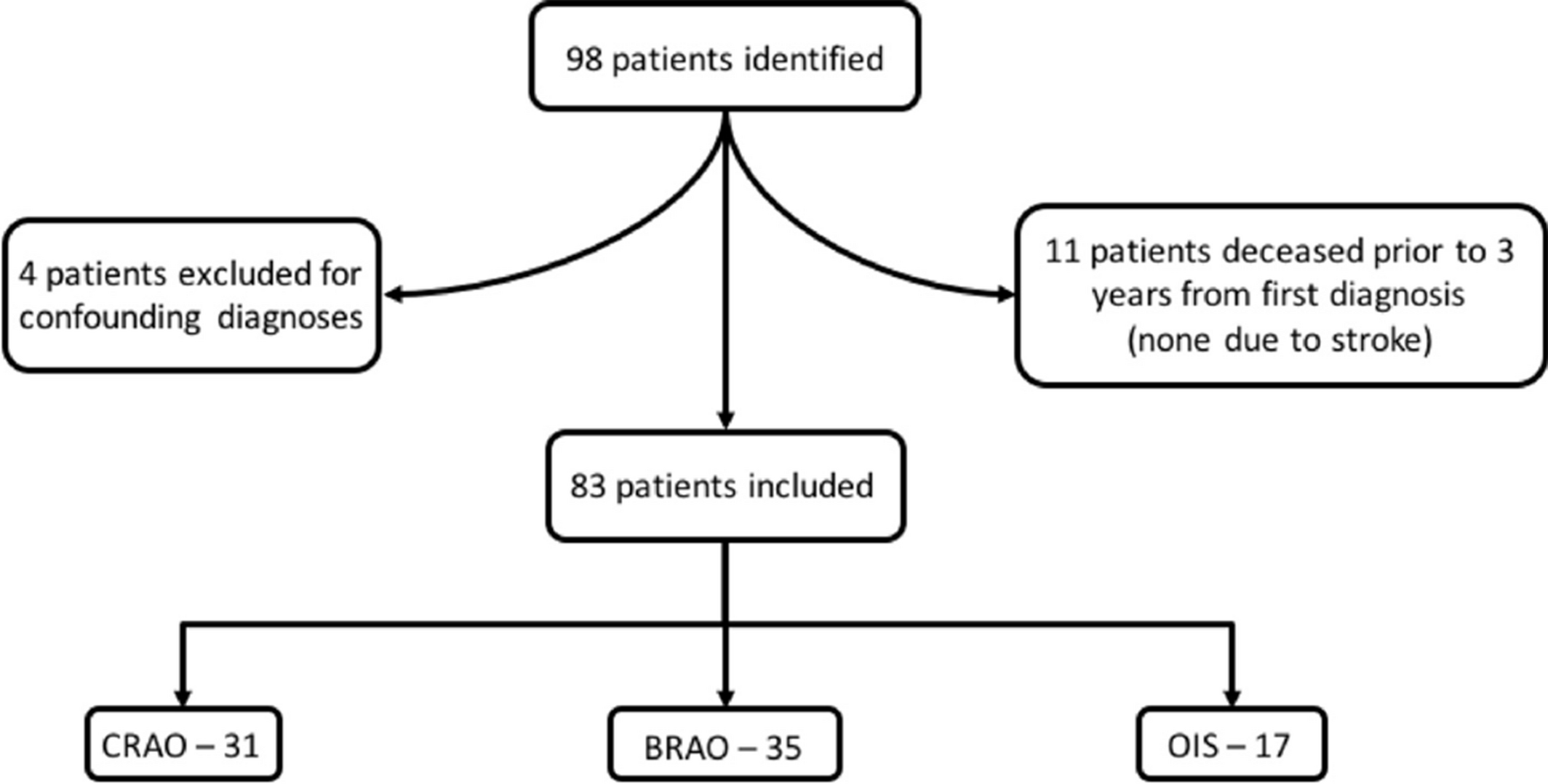 Risk of Stroke in Patients With Ocular Arterial Occlusive Disorders