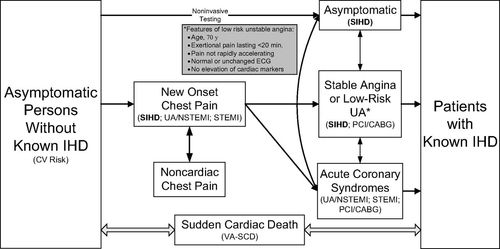 2012 ACCF/AHA/ACP/AATS/PCNA/SCAI/STS Guideline for the