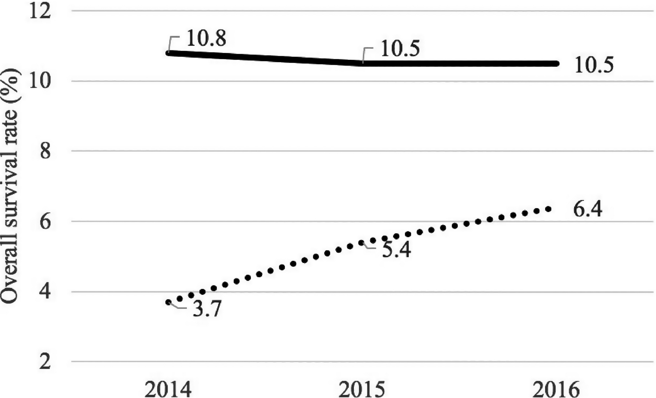 Improvement in Non‐Traumatic, Out‐Of‐Hospital Cardiac Arrest
