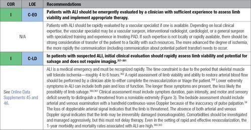 2016 AHA/ACC Guideline on the Management of Patients With