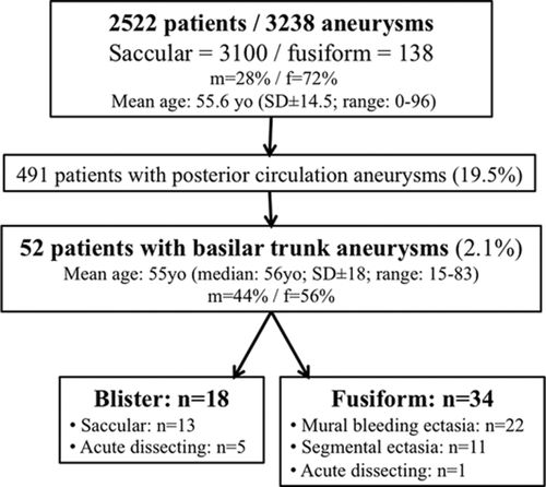 Natural History and Management of Basilar Trunk Artery