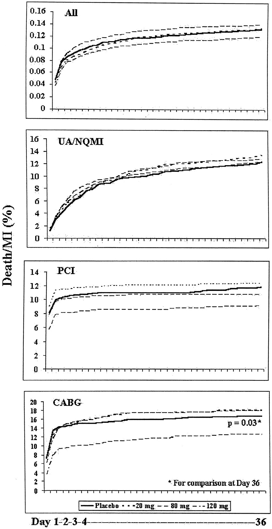 Inhibition of the Sodium-Hydrogen Exchanger With Cariporide to