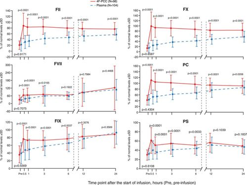 Efficacy and Safety of a 4-Factor Prothrombin Complex Concentrate in
