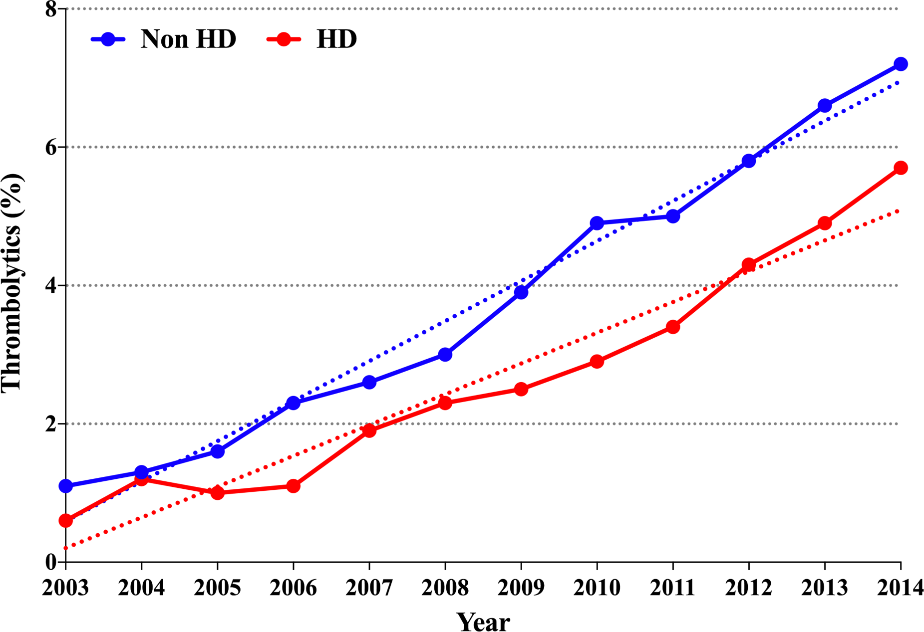Temporal Trends in the Outcomes of Dialysis Patients