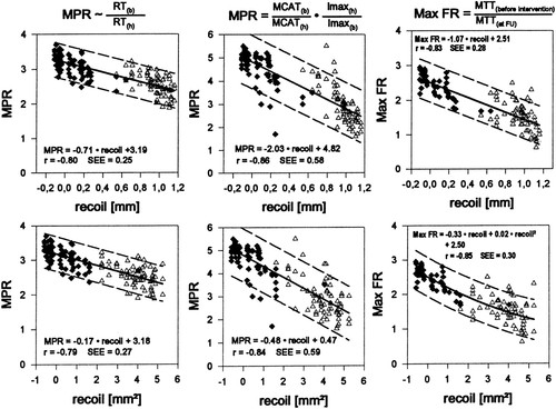 Comparison of Myocardial Perfusion Reserve Before and After