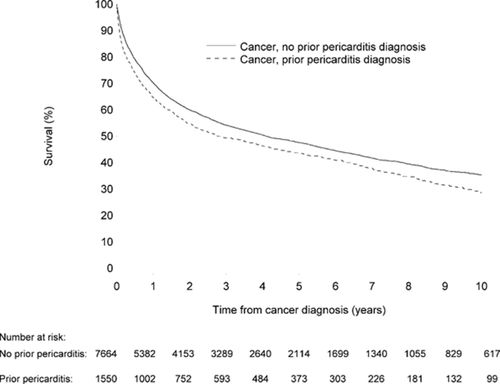 Pericarditis as a Marker of Occult Cancer and a Prognostic
