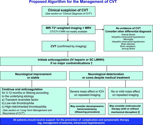 Diagnosis and Management of Cerebral Venous Thrombosis | Stroke