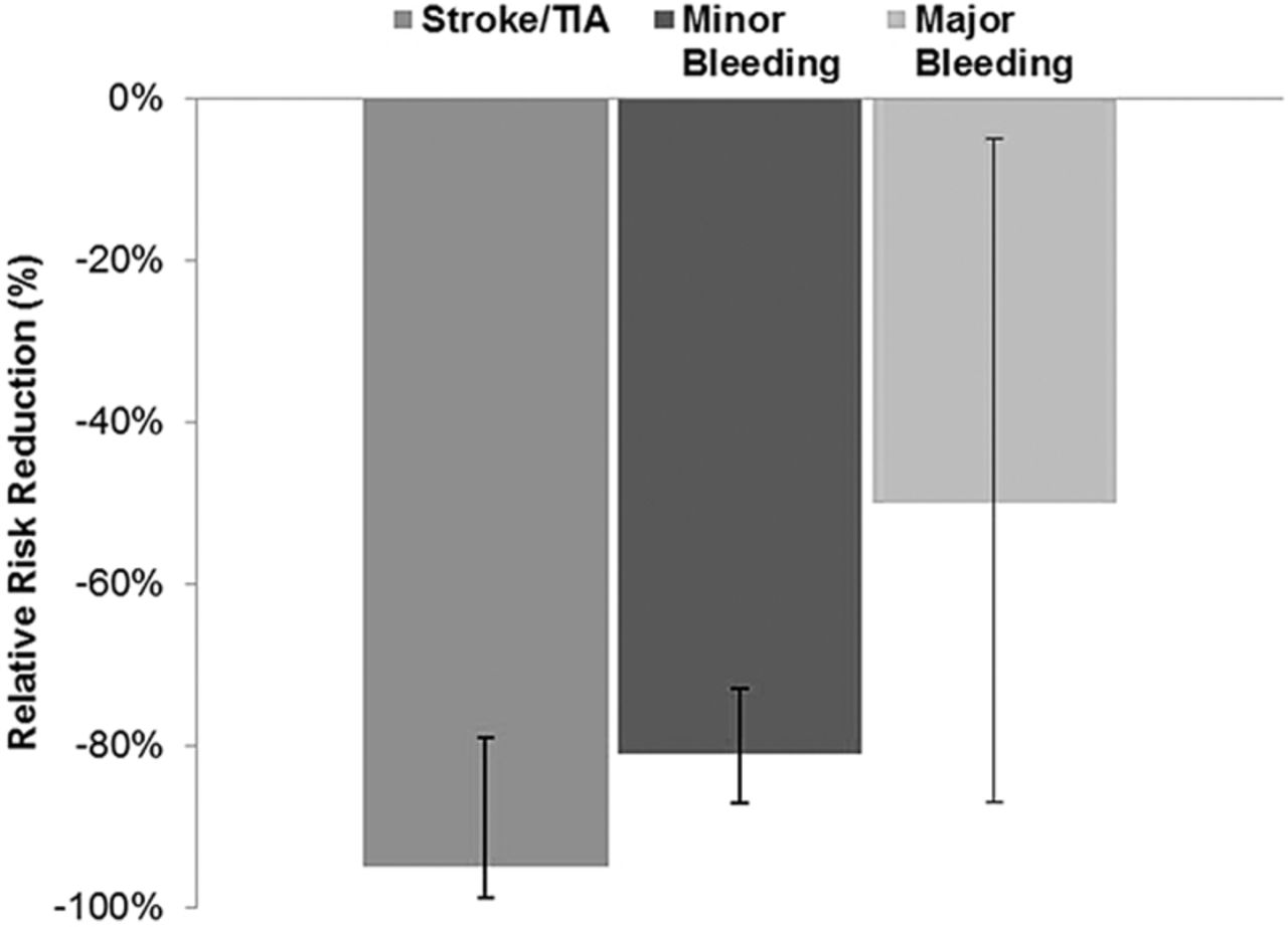 Periprocedural Stroke and Bleeding Complications in Patients