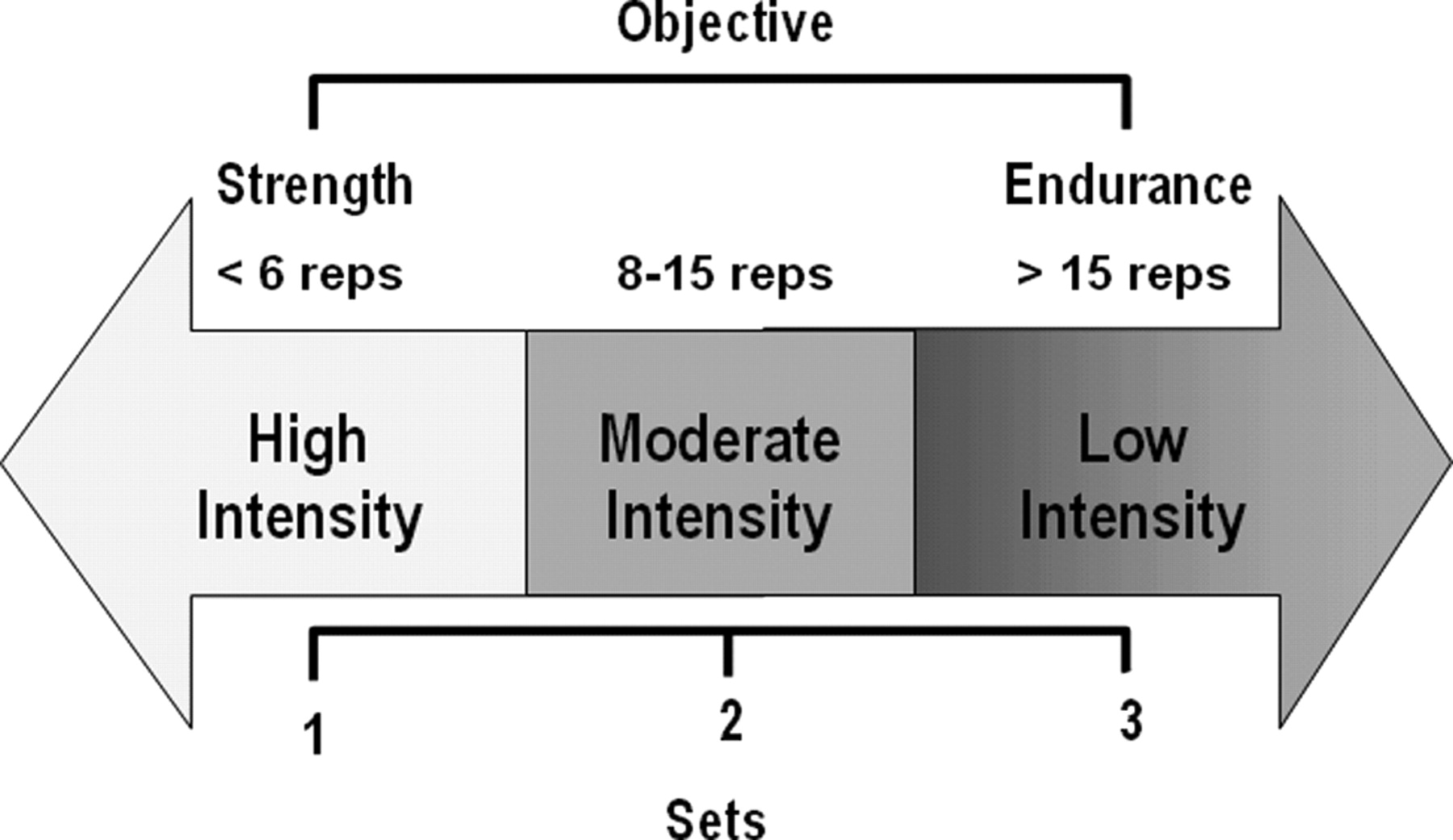 Resistance Exercise in Individuals With and Without
