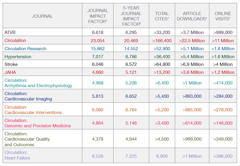 Metrics | AHA/ASA Journals
