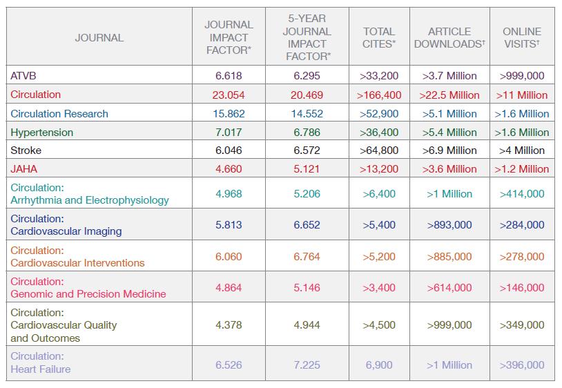 Metrics Aha Asa Journals
