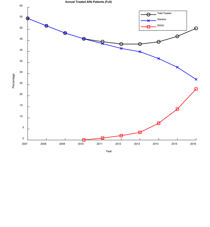 Anticoagulant Prescribing for Non‐Valvular Atrial