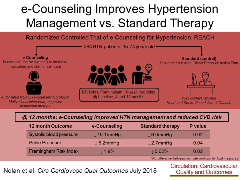 Randomized Controlled Trial of E-Counseling for Hypertension